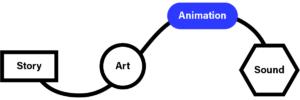 Motion Design Process